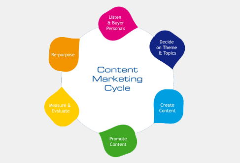 SEO Content Marketing Services in Mumbai